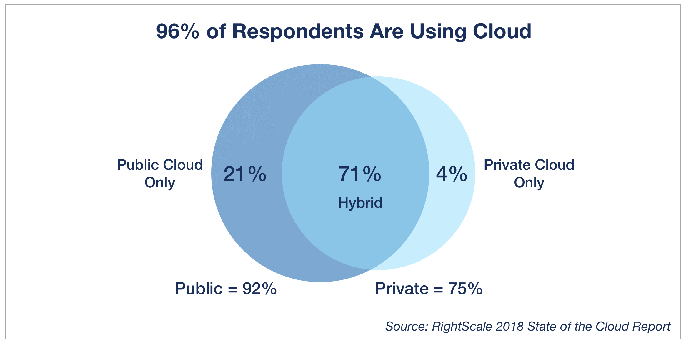 2018 State of the Cloud Report: See the Latest Cloud Trends