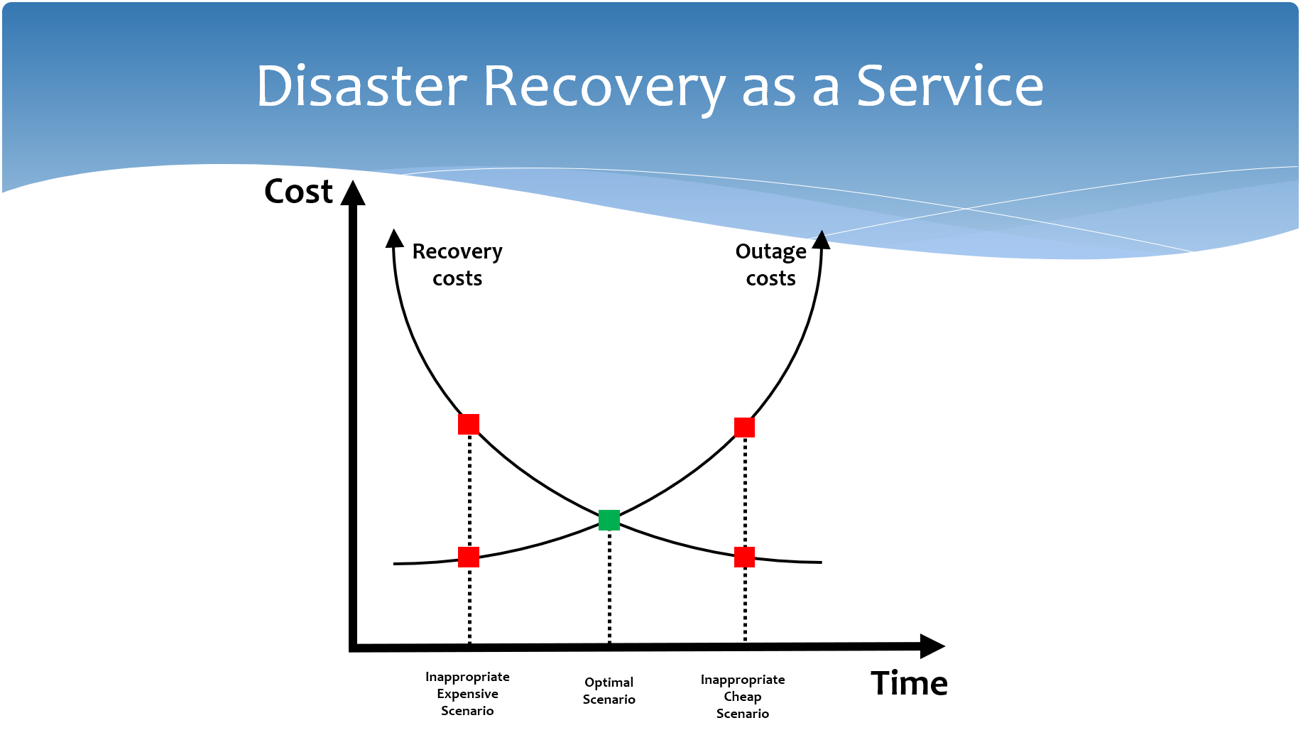 Disaster Recovery as a Service Presentation